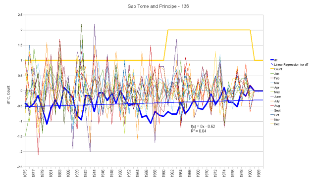 Sao Tome And Principe Monthly Anomalies and Running Total
