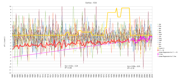 Serbia Monthly Anomalies and Running Total