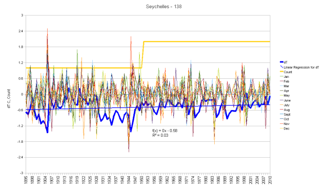 Seychelles Islands Monthly Anomalies and Running Total