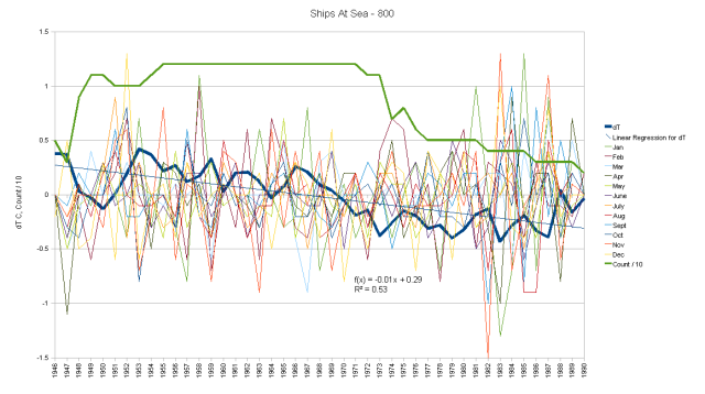 Ships at Sea Monthly Anomalies and Running Total