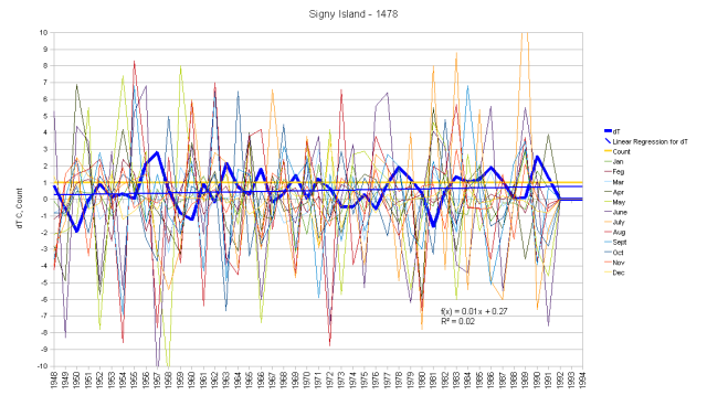 Signy Island Monthly Anomalies and Running Total