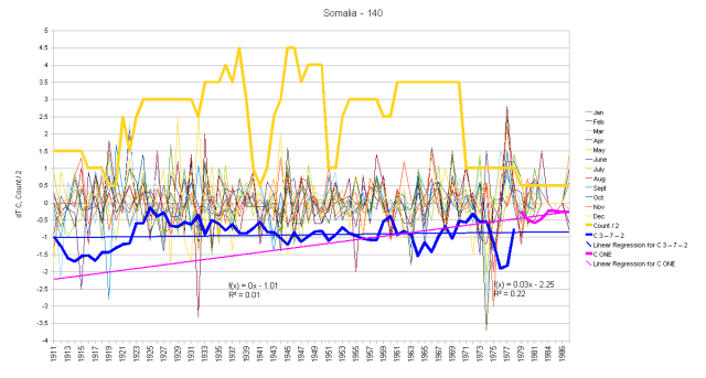 Somalia Monthly Anomalies and Running Total