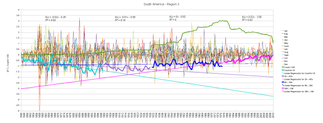 South America Monthly Anomalies and Running Total by Segments