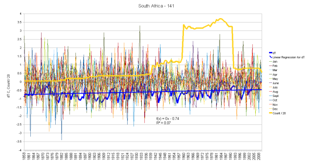 South Africa Monthly Anomalies and Running Total