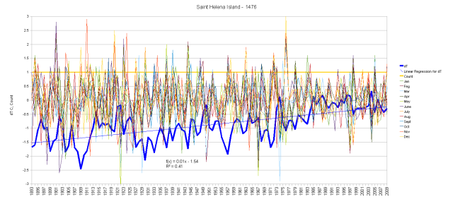 Saint Helena Island Monthly Anomalies and Running Total
