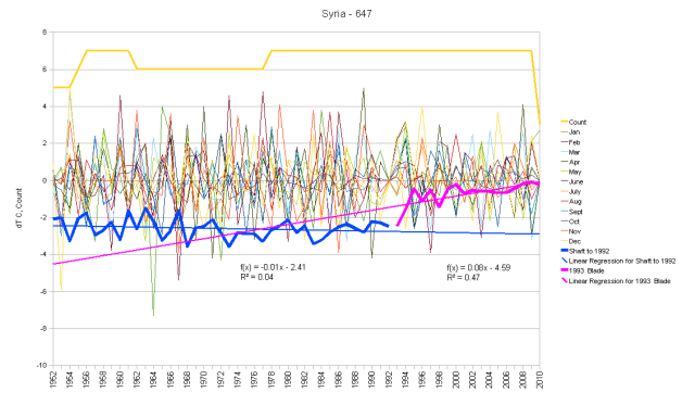 Syria Monthly Anomalies and Running Total