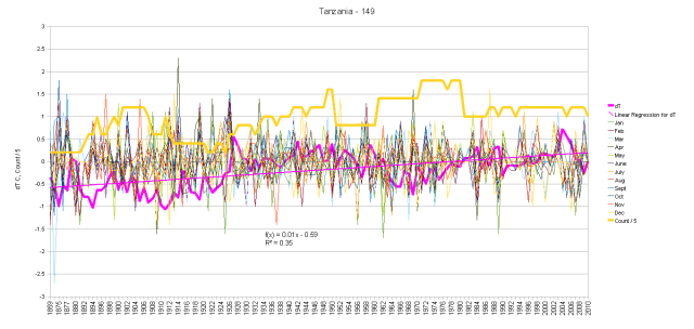 Tanzania Monthly Anomalies and Running Total