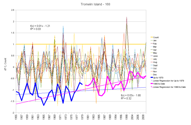 Tromelin Island Monthly Anomalies and Running Total