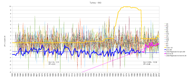 Turkey Monthly Anomalies and Running Total