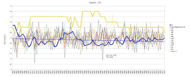 Uganda Monthly Anomalies and Running Total