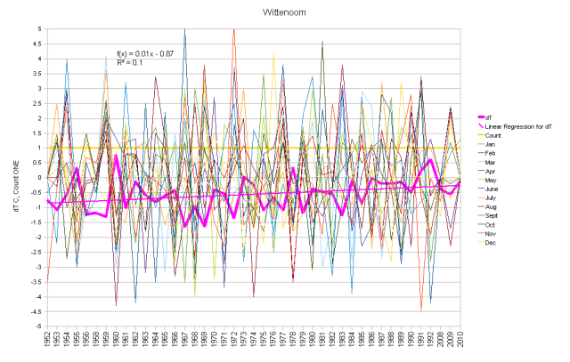 Wittenoom Monthly Anomalies and Running Total
