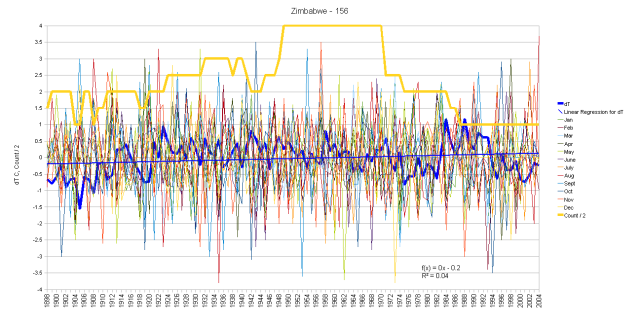 Zimbabwe Monthly Anomalies and Running Total