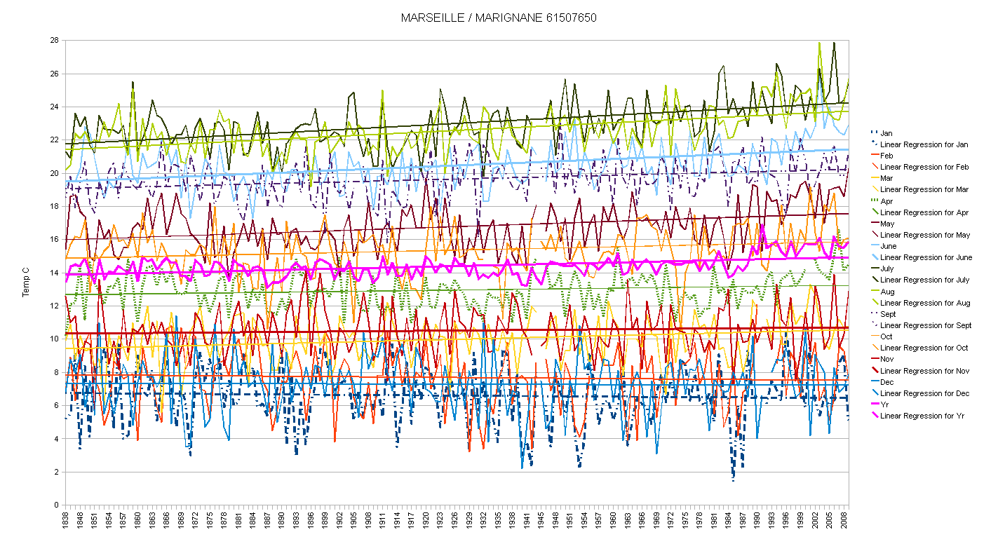 Marignane France  city pictures gallery : Marseille Marignane France Temperature Graph