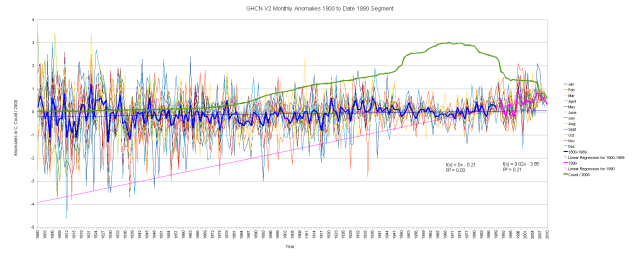 GHCN Version 2 - All Data Monthly Anomalies, 1800-2010 Segmented