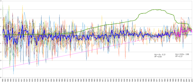 GHCN V2 All Data Anomalies 1800 to Date Segmented at 1990