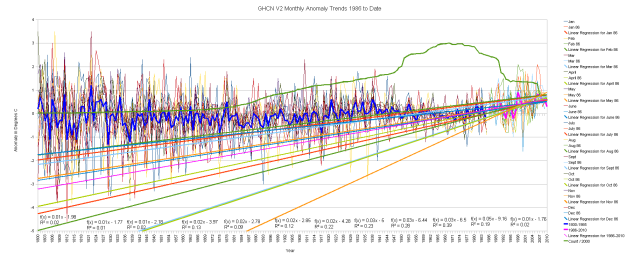 GHCN V2 All Data Anomalies 1800-2010 1986 Trends