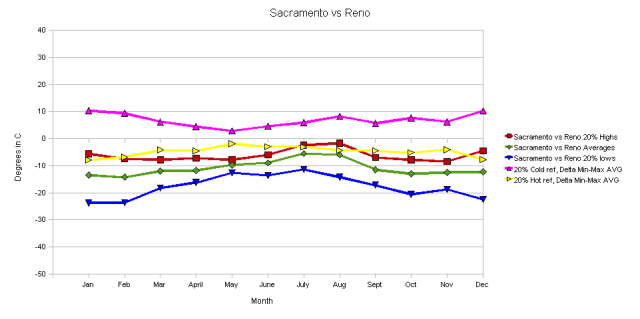 Sacramento vs Reno 20% of Extreme Excursion