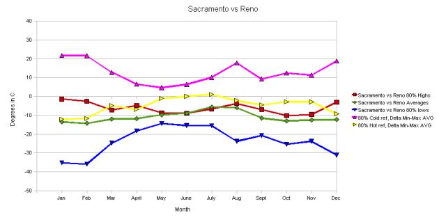 Sacramento vs Reno