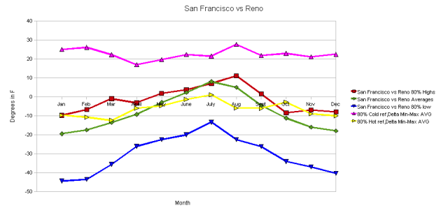 San Francisco vs Reno