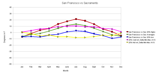 San Francisco vs Sacramento 20% of Extreme Excursion