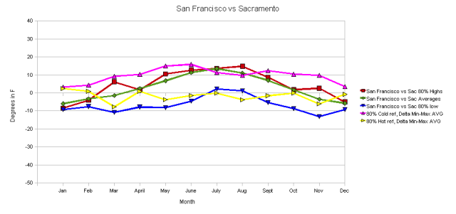 San Francisco vs Sacramento