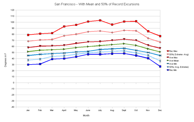 San Francisco with 50 pct and mean