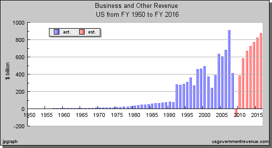 US Business and Other Taxes FY1950 to FY2016