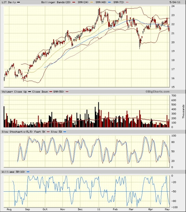 LIT 1 yr ending Mar 2011 with Volume, Slow Stochastic, and W%R