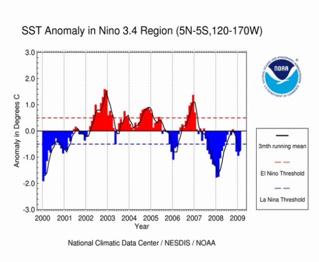 NOAA El Nino 3.4 SST May 2011