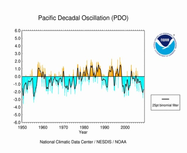 NOAA PDO from 1950 to 2011