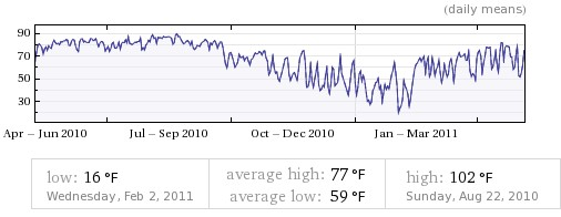 Tyler Texas 1 yr plot from Wolframalpha