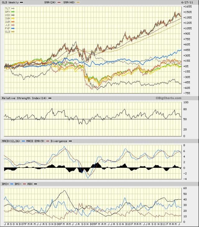 GLD 5yr W vs FXF US Market, Oil, Copper, TLT
