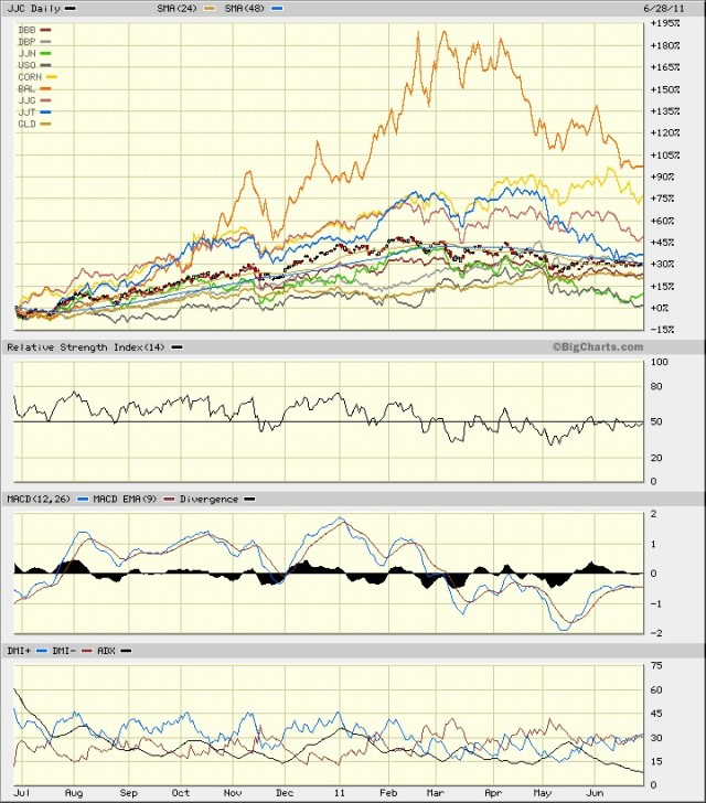 JJC Copper vs Commodities June 2011