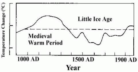 Temperature History with MWP