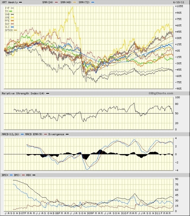 Sectors Weekly 5 year, June 2011