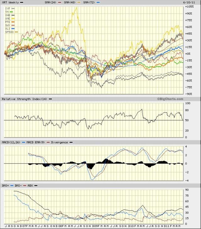 Sectors Weekly 5 year, June 2011