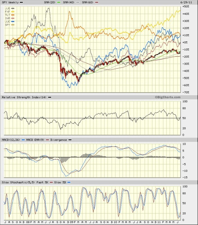 SPY vs Mix June 2011 4 yr W RSI Macd SlSt