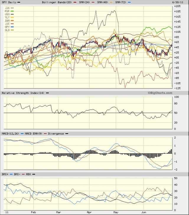 SPY vs Mix June 2011 6 mos day Rsi Macd Dmi
