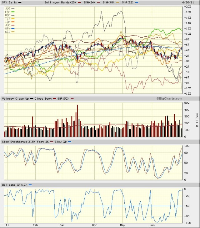 SPY vs Mix June 2011 6 mos day Volume SlSt W%R