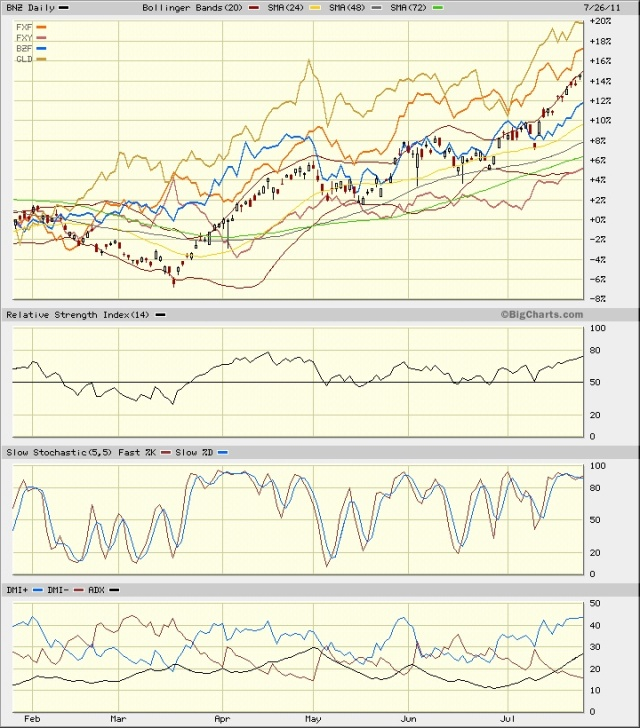 BNZ Kiwi vs GLD, BZF Brazil Real, FXY Yen, and FXF Swiss Franc