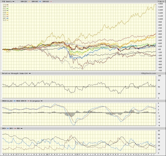 FXE vs GLD and currencies 27 July 2011