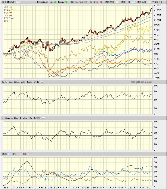 GLD 4 year vs metals and miners 26 July 2011
