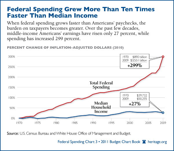 Growth in Fed Spending 299%, Household Income 27%