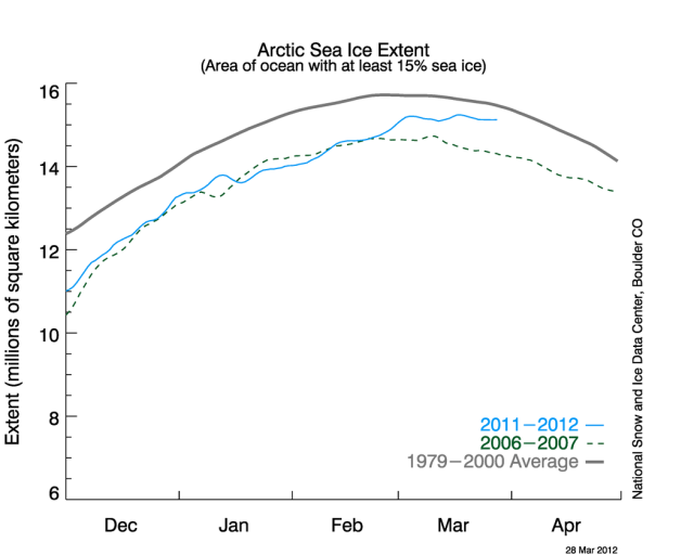 Sea Ice in the Arctic 31 March 2012