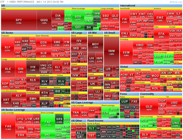 FInviz ETF 1 week 14 May 2012