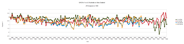 GHCN v1 vs v3 in Australia and New Zealand aligned on 1990