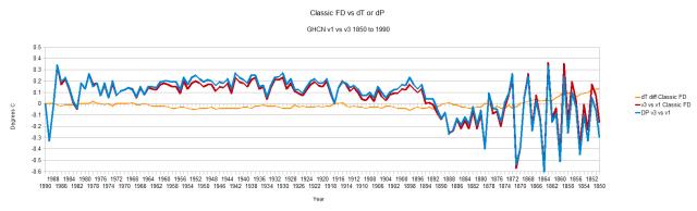 Classic FD vs dT or dP