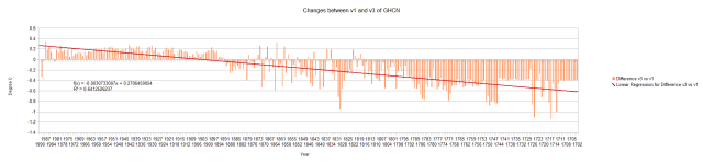 GHCN v1 vs v3 1990 All Data Alignment