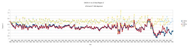GHCN v1 vs v3 Region 2 Asia