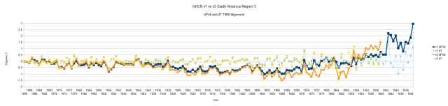 GHCN v1 vs v3 Region 3 South America
